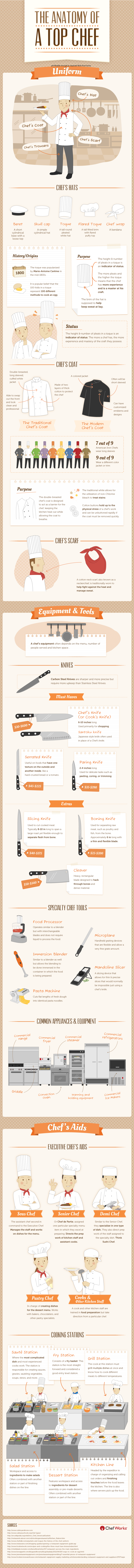 The Anatomy of A Top Chef Infographic